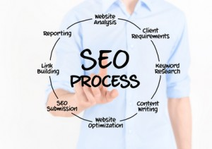 Search Engine Optimization Process Diagram